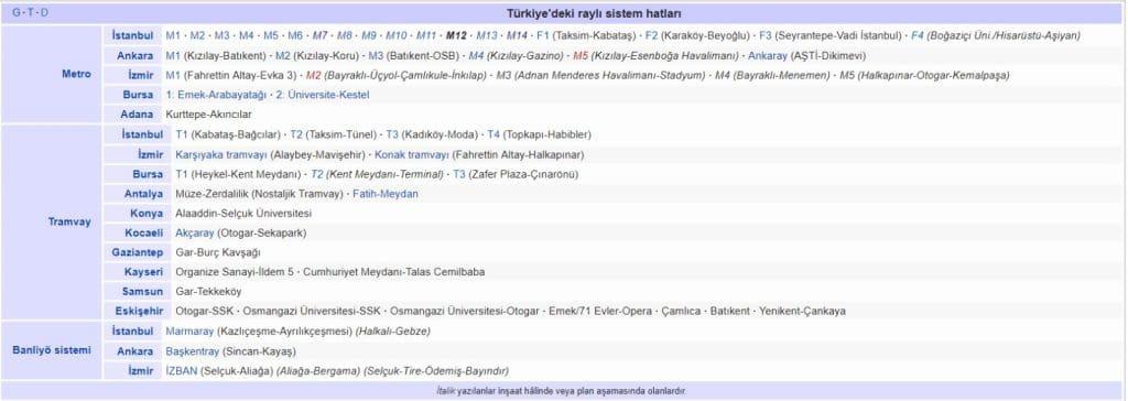 türkiyedeki metro hatları